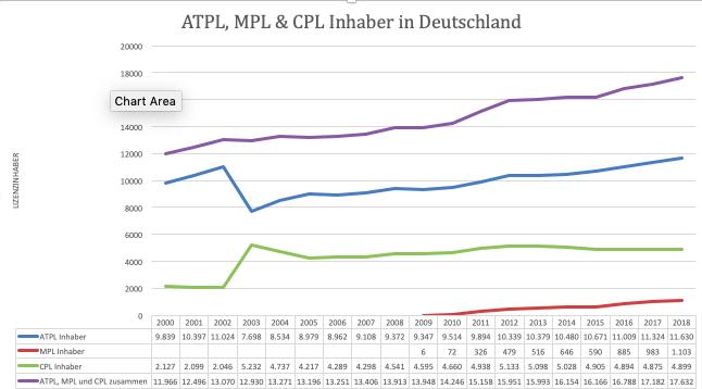 Übersicht über ATPL, MPL und CPL Inhaber in Deutschland - Zahlenquelle: LBA, 2019