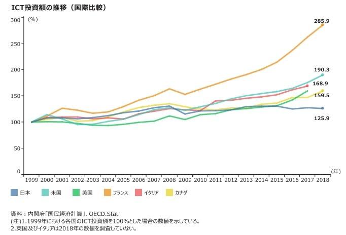 伸びない日本のICT投資額