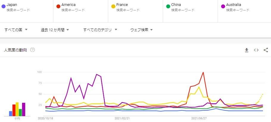 世界からの「Japan」への関心はこんなにも低い