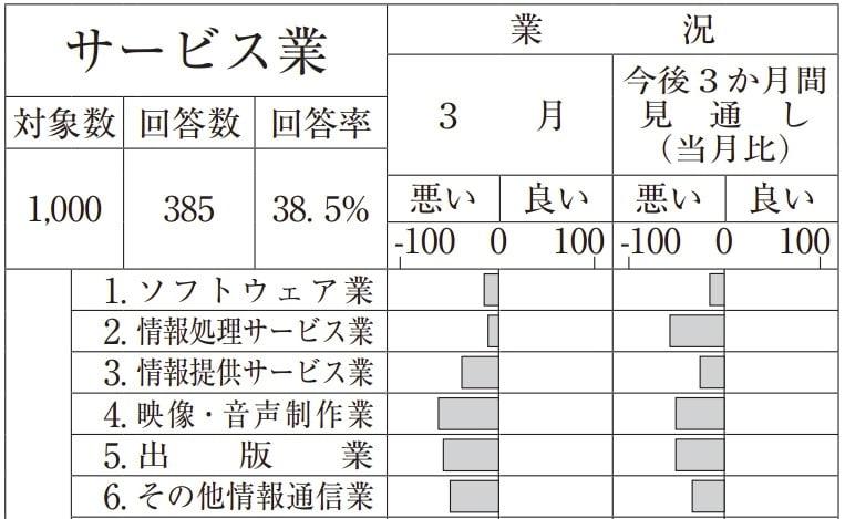 東京都内中小企業の景況感