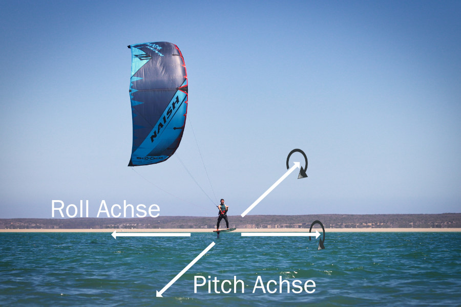 Kitefoil Rollachse Pitchachse