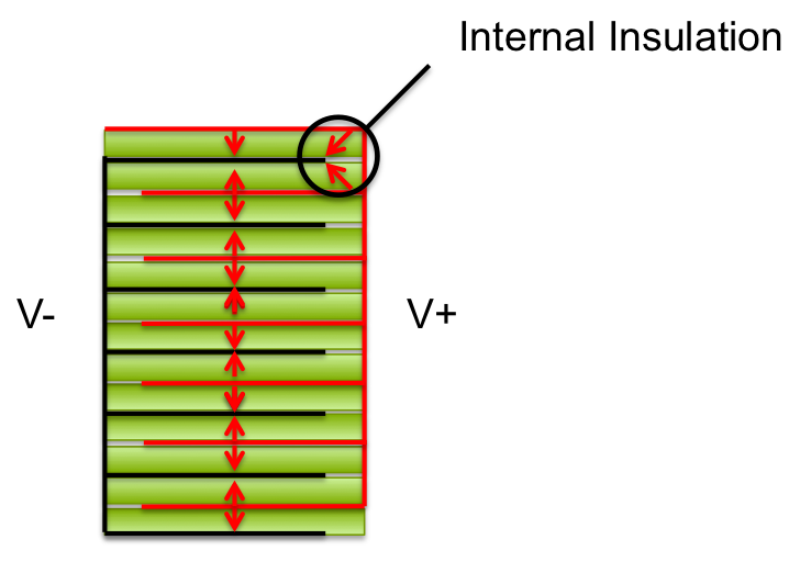 Piezo stack with internal insulation of layers with opposite voltages