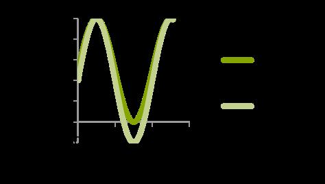Bpolar operation of a piezo stack actuator.