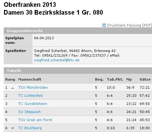 Ergebnisübersicht 2013, Quelle: www.btv.de