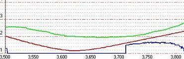График КСВ полуволнового трэпового диполя