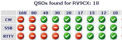 Проведенные с VK9DWX QSO