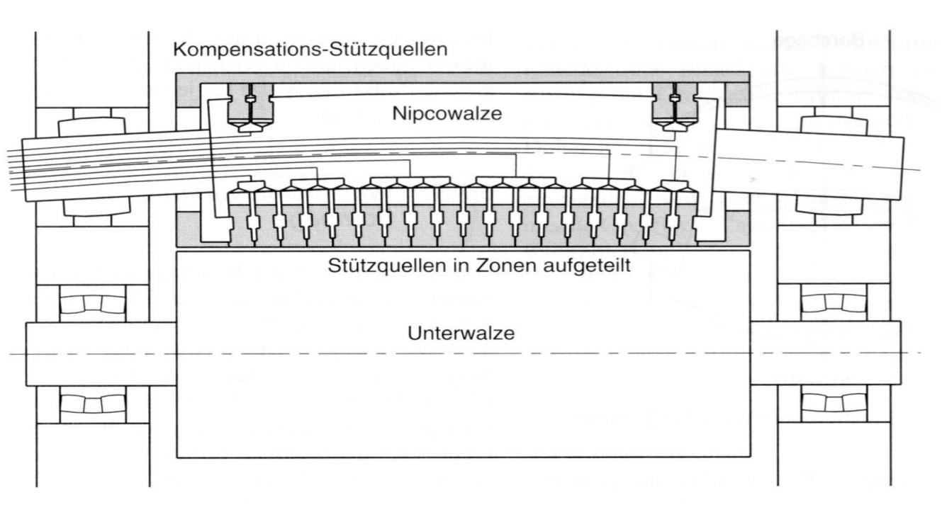 S-Walzen Konzept
