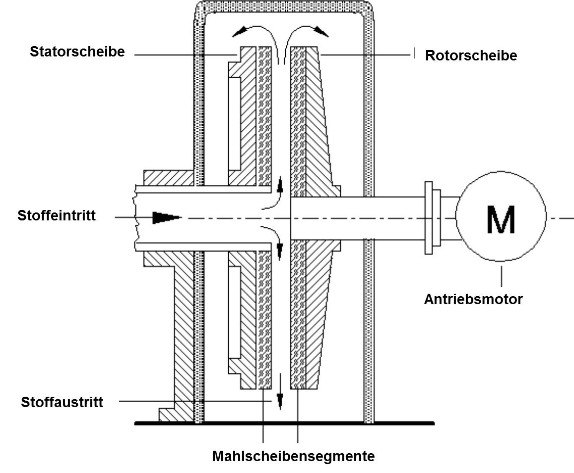 Prinzip eines Refiners