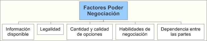 Factores del Poder de Negociación