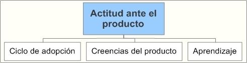 Actitud ante el producto