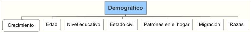Análisis Entorno Demográfico