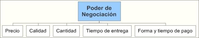 Poder de Negociación