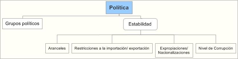 Análisis Entorno Político