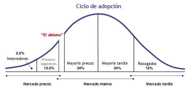 Ciclo de adaptación
