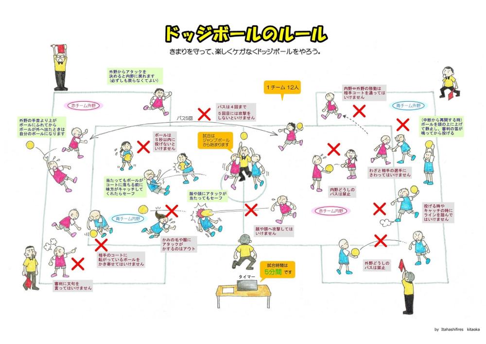 日本ドッジボール協会 公式ルール
