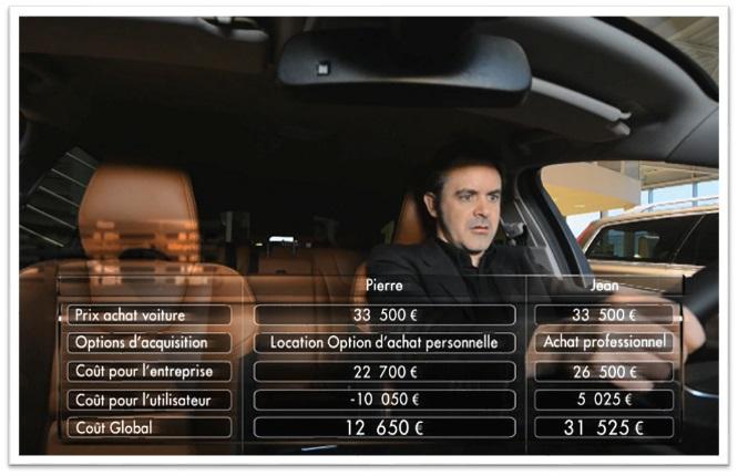 Etude du financement de votre véhicule
