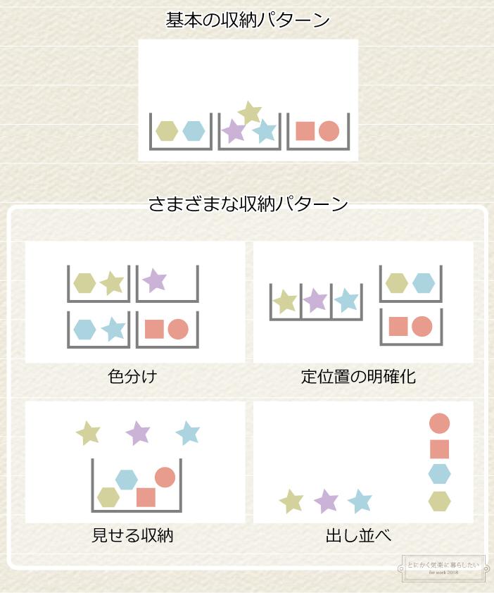 複数の収納提案のインフォグラフィック