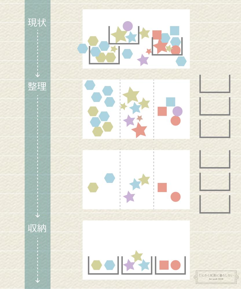 整理と収納の違いインフォグラフィック