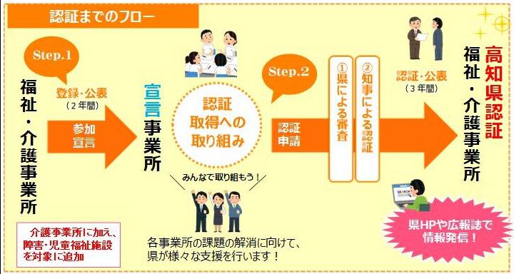 高知県福祉・介護事業所認証評価制度 認証までのフロー