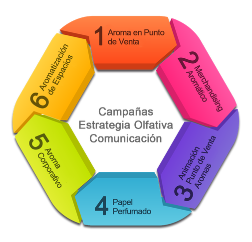marketing-olfativo-en espana-infografia-dimension-aroma-branding-olfativo