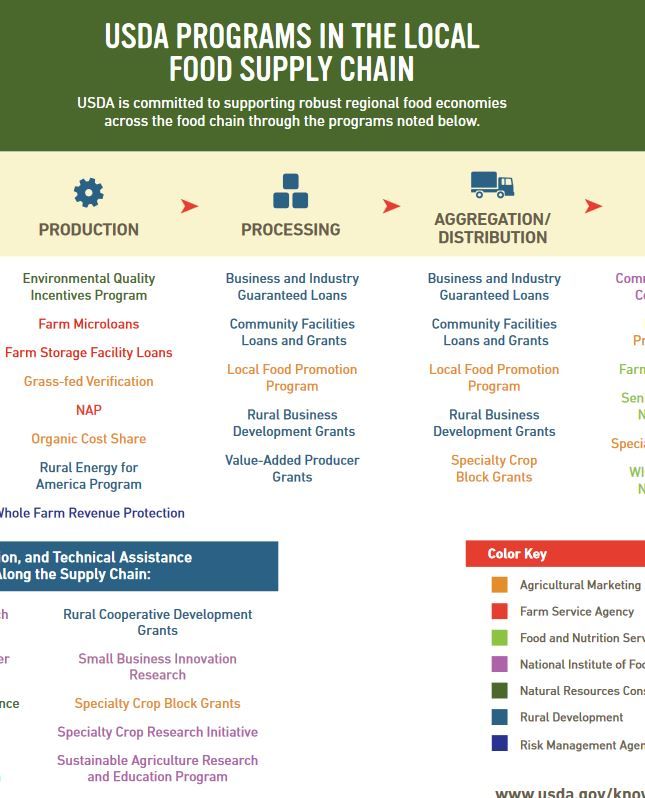 USDA Programs in the Local Food Supply Chain