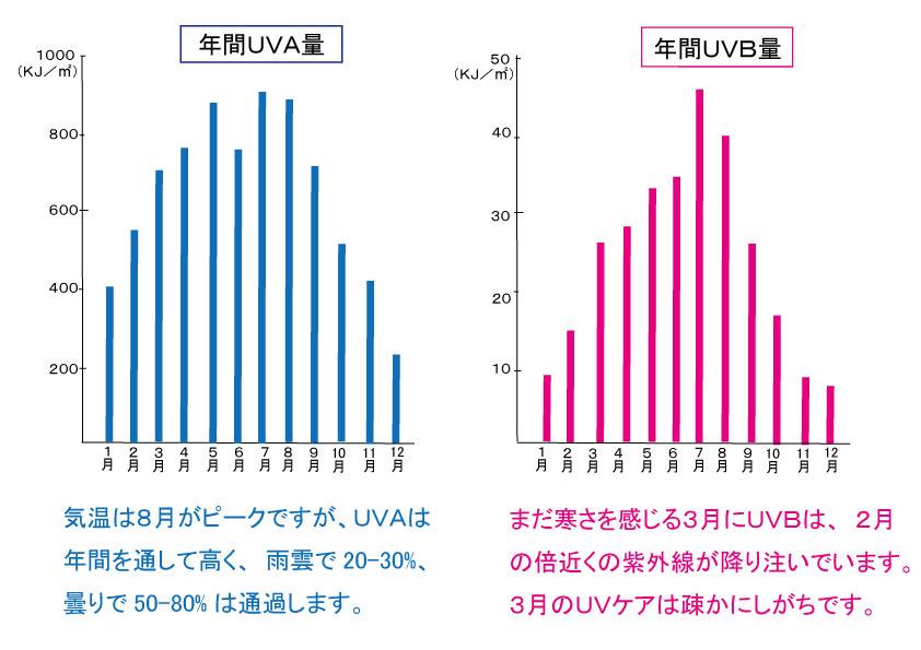 年間UV量