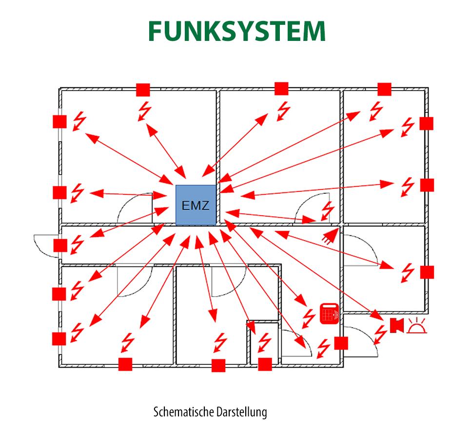 Ausgezeichnet Blockdiagrammdarstellung Zeitgenössisch - Die Besten ...