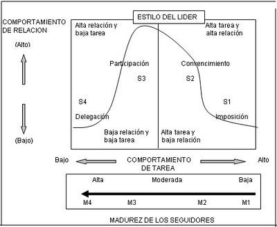 Diagrama Blanchard