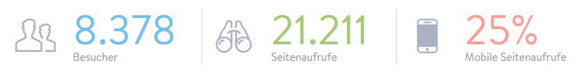 Die Statistik belegt es: Im Jahr 2017 gelang uns ein beachtlicher Zuwachs an Besuchern unserer Seite www.tischtennis-sierndorf.at. 6 % mehr mobile Seitenaufrufe konnten ebenfalls verzeichnet werden.