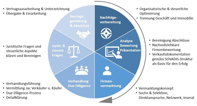 Die sechs Schritte zum erfolgreichen Unternehmensverkauf im Prozess dargestellt als Tortendiagramm