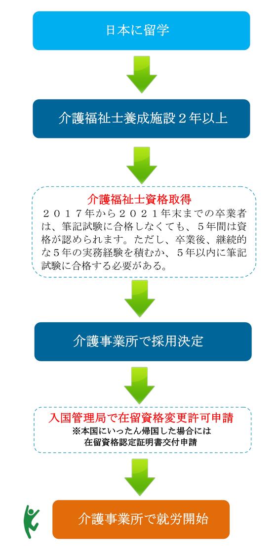 介護ビザと申請の流れ