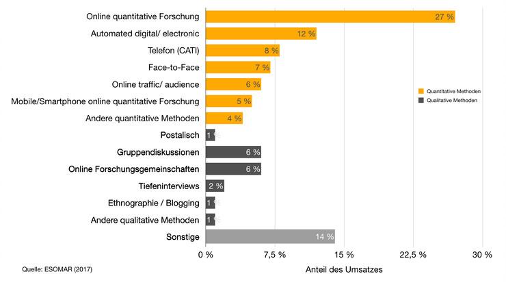 Verteilung der Erhebungsarten in der Marktforschung in Deutschland