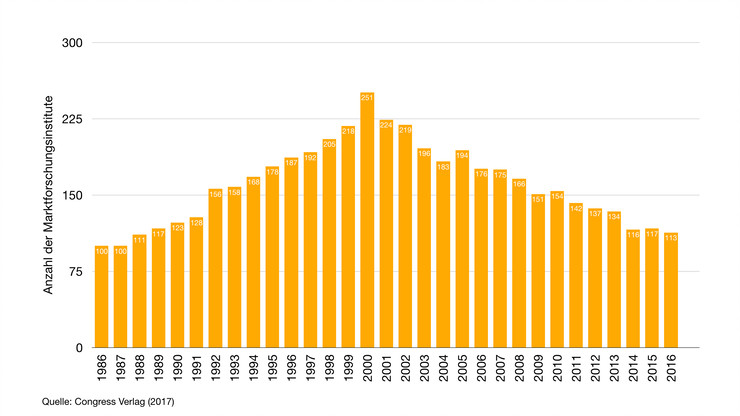Anzahl der Marktforschungsinstitute in Deutschland