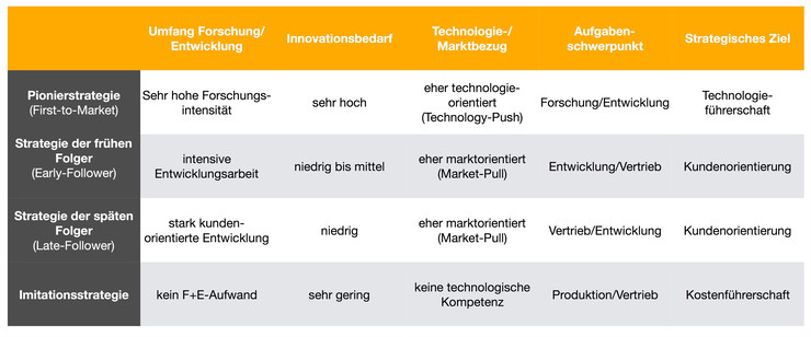 Innovationsstrategie als Markteintrittsstrategie