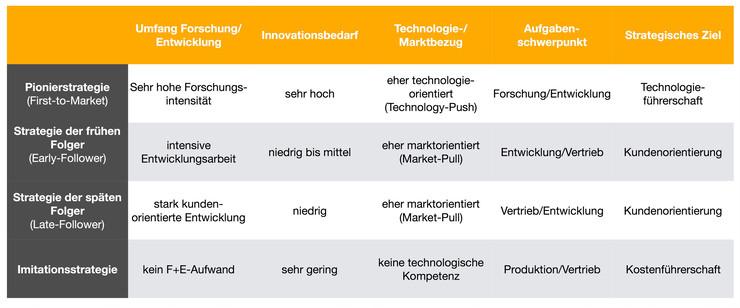 Innovationsstrategie als Markteintrittsstrategie