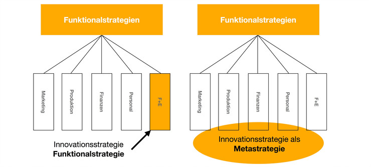 Einordnung der Innovationsstrategie in vorhandene Strukturen