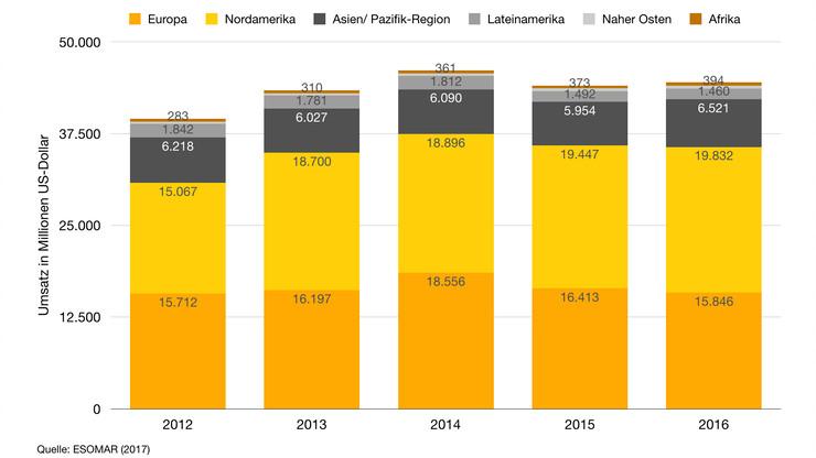 Umsatz in der Marktforschung von 2012 - 2016 auf den unterschiedlichen Kontinenten