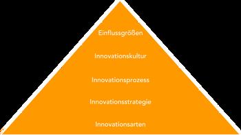 Blogserie zur Einführung in das Innovationsmanagement