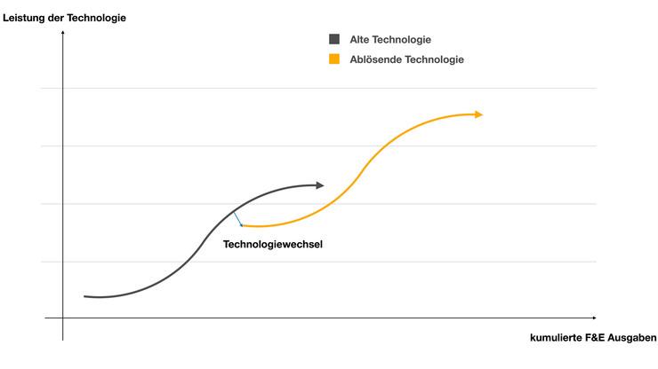 S-Kurven der Technologie