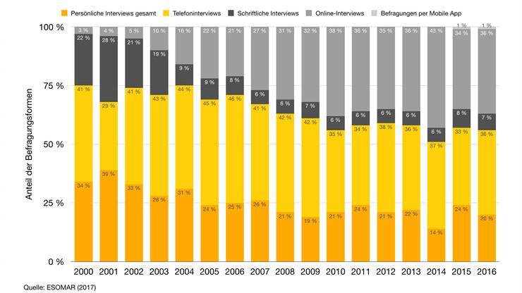 Anteil der Befragungsformen in der Marktforschung von 2000 bis 2016