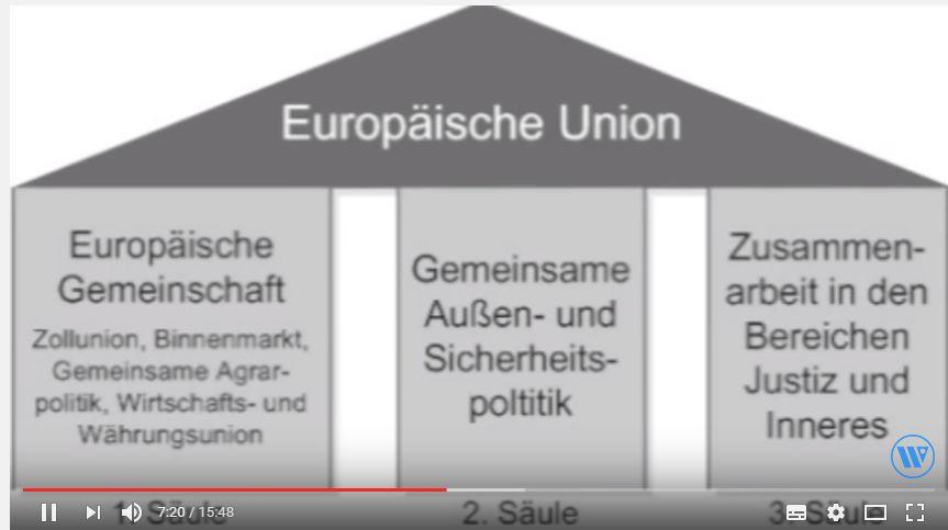 Eu Vom Maastrichter Drei Säulen Modell Der Eu Zum Vertrag Von
