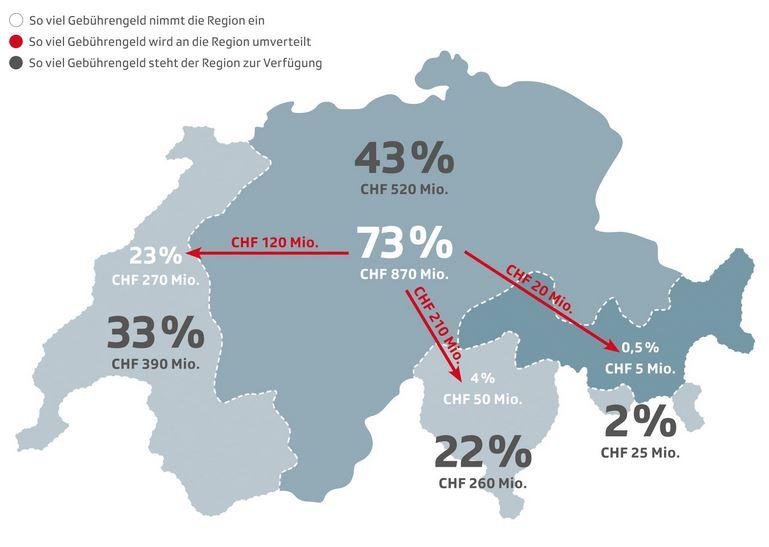 Karte der Schweiz und der Verteilung von Mediengebühren: Die Deutschschweiz nimmt mehr ein und gibt einen Teil an Westschweiz, Tessin und Rätoromanische Schweiz ab.
