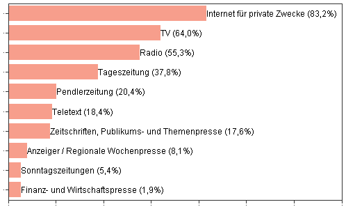 Mediennutzung Radio TV Internet Publisuisse Studie