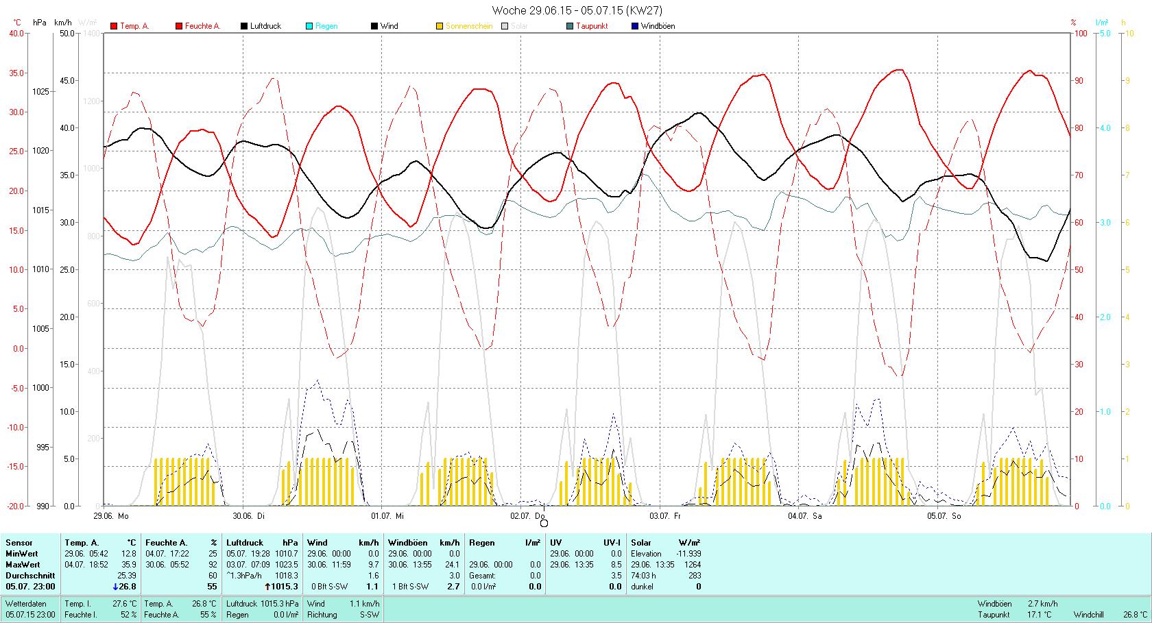 KW 27 Tmin 12.8°C, Tmax 35.9°C, Sonne 74:03h, Niederschlag 0.0mm/2