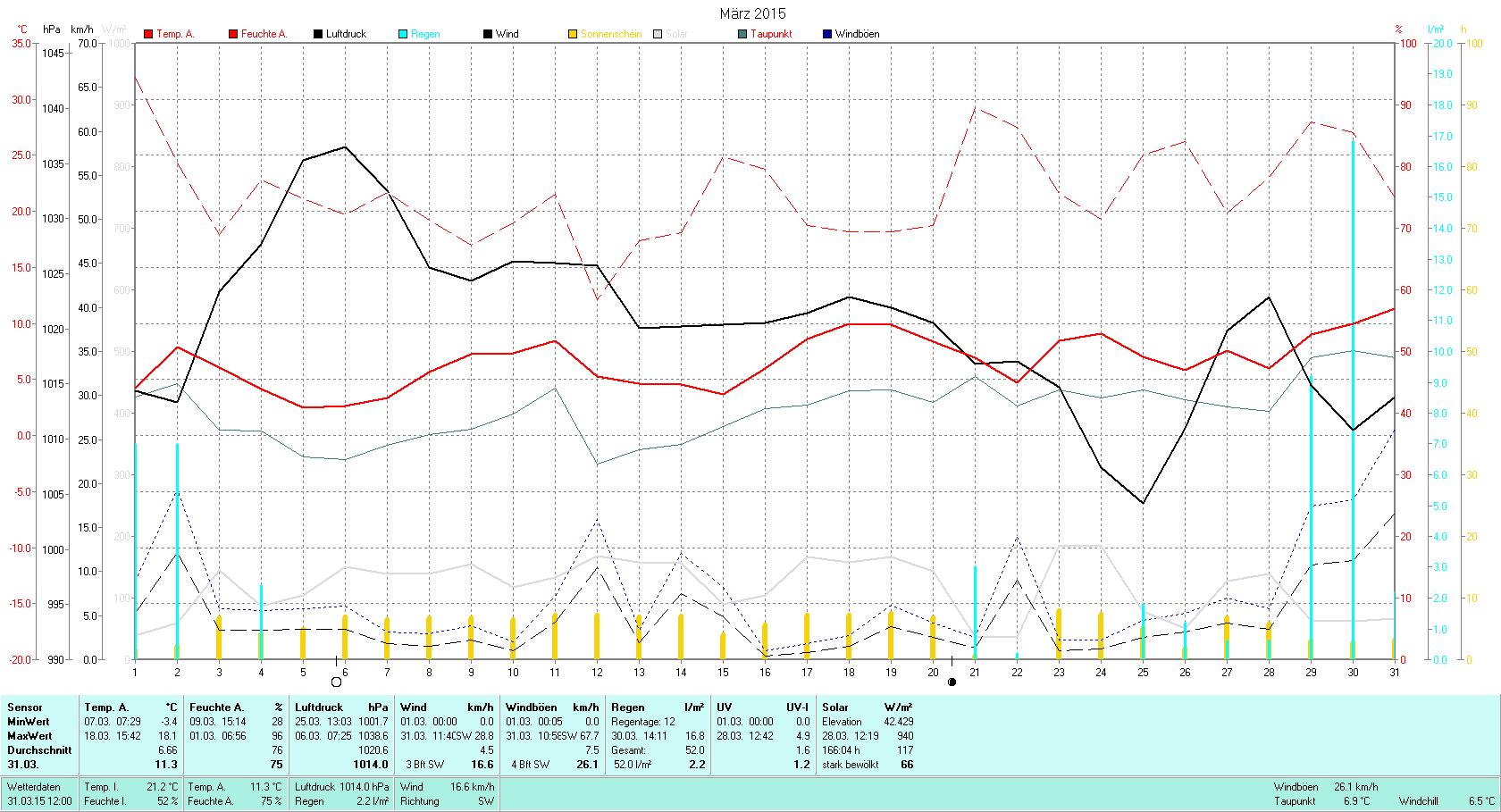 März 2015 Tmin -3.4°C, Tmax 18.1°C, Sonne 166:04h, Niederschlag 52.0mm/2