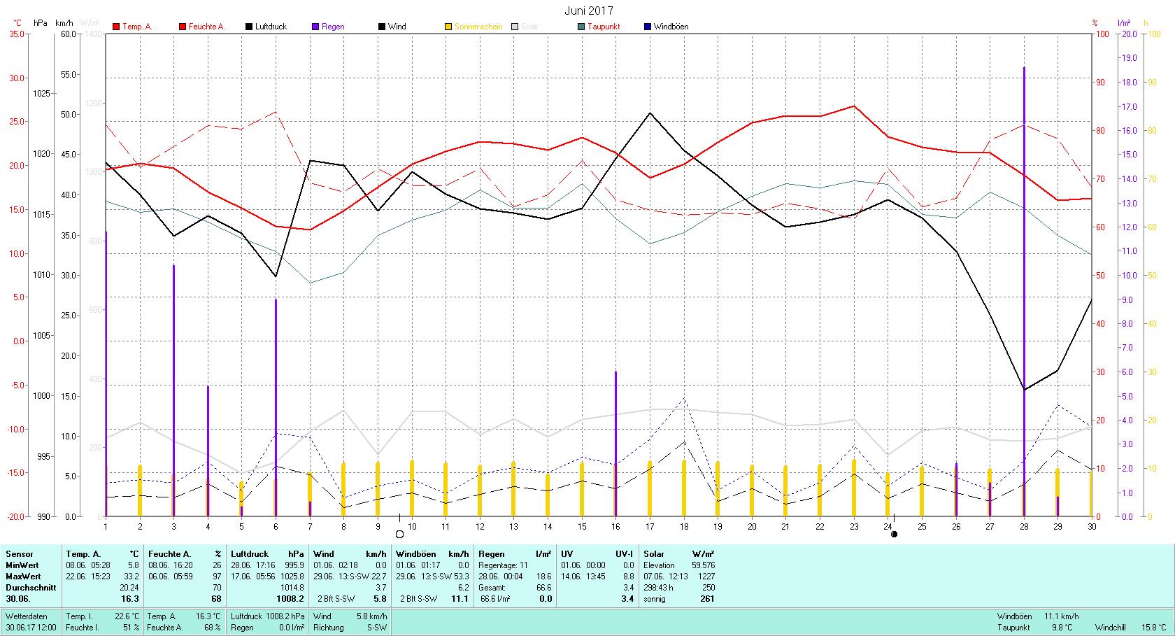 Juni 2017 Tmin 5.8°C, Tmax 33.2°C, Sonne 298:43h, Niederschlag 66.6mm/2
