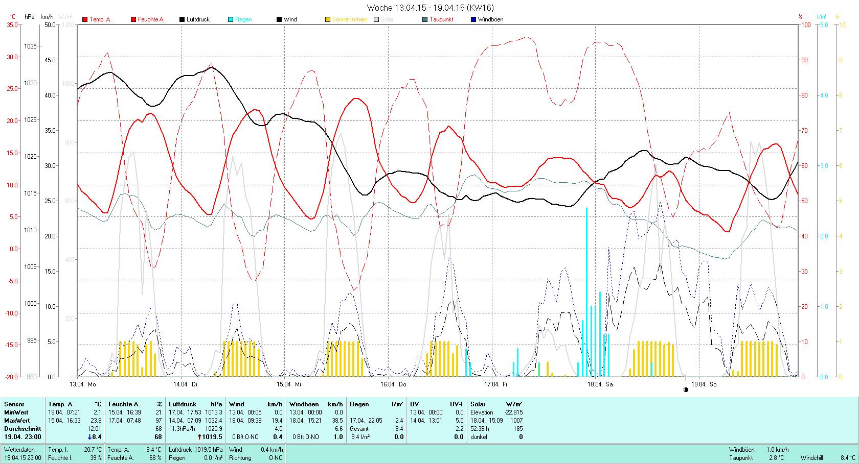 KW 16 Tmin  2.1°C, Tmax 23.8°C, Sonne 52:38h, Niederschlag 9.4mm/2