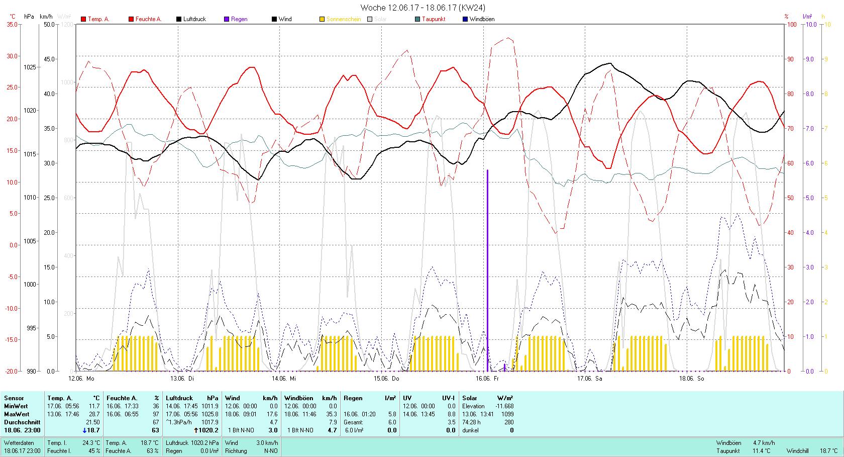 KW 24 Tmin 11.7°C, Tmax 28.7°C, Sonne 74:28h, Niederschlag 6.0mm/2