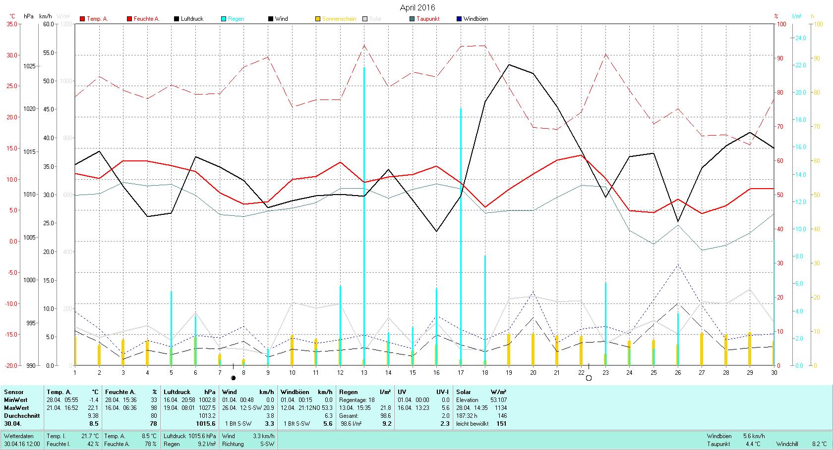 April 2016 Tmin -1.4°C, Tmax 22.1°C, Sonne 187:32h, Niederschlag 98.6mm/2