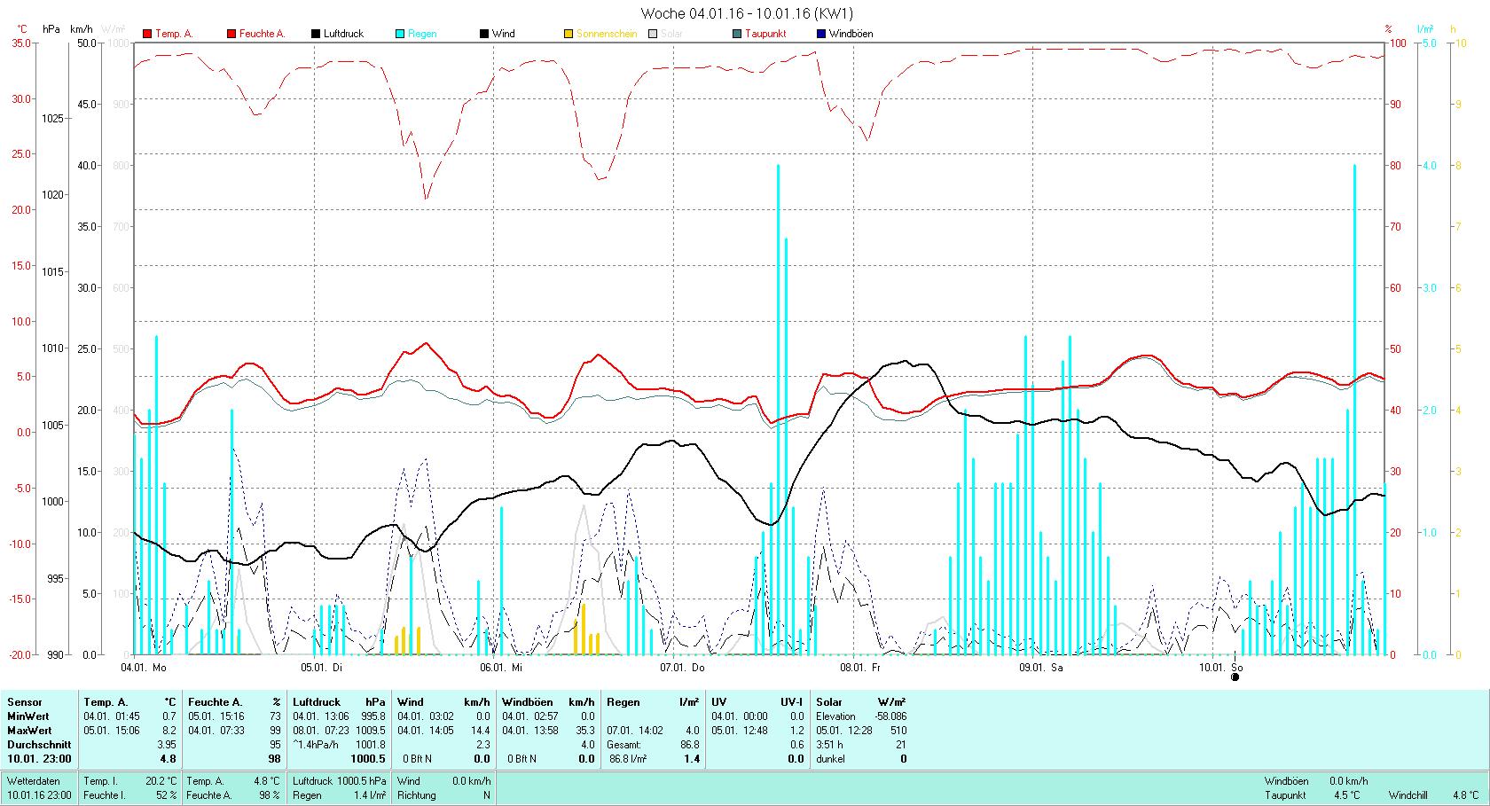 KW 1 Tmin 0.7°C, Tmax 8.2°C, Sonne 03:51h, Niederschlag 86.8mm/2